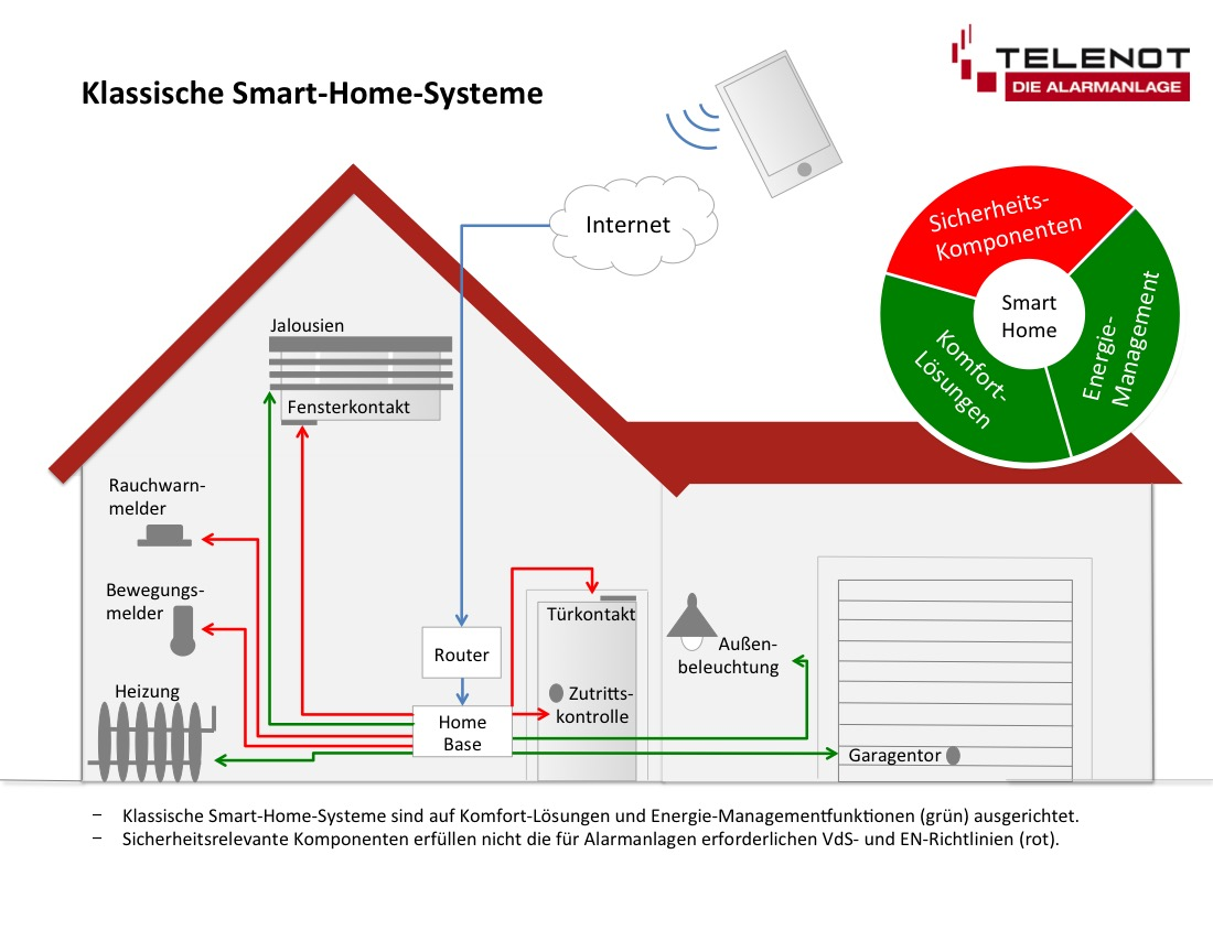 Klassische Smart-Home-Systeme