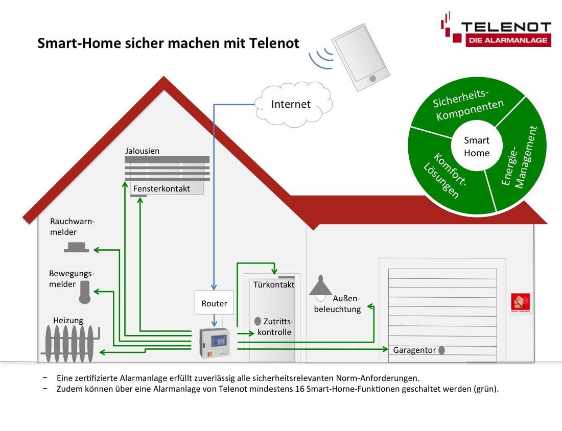 Smart-Home sicher machen mit Telenot